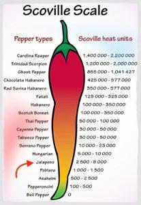 Jalapeño on the Scoville Scale