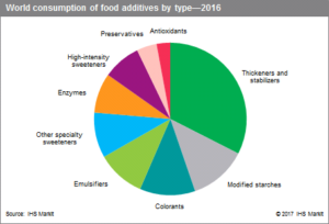 Consumption of food additives by type