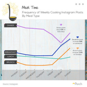 home cooking timeline