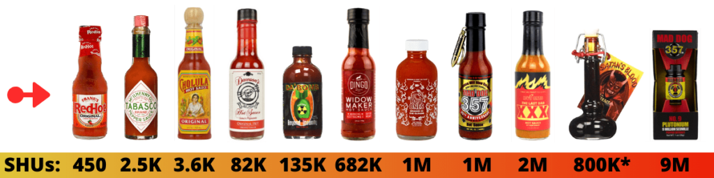 What is the Hottest Hot Sauce?
